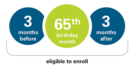 Am I Eledible for Medicare?